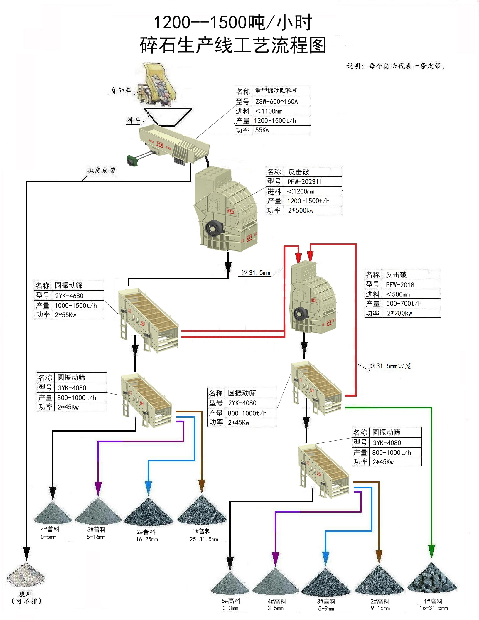 建筑灰巖工藝流程圖(1200-1500)