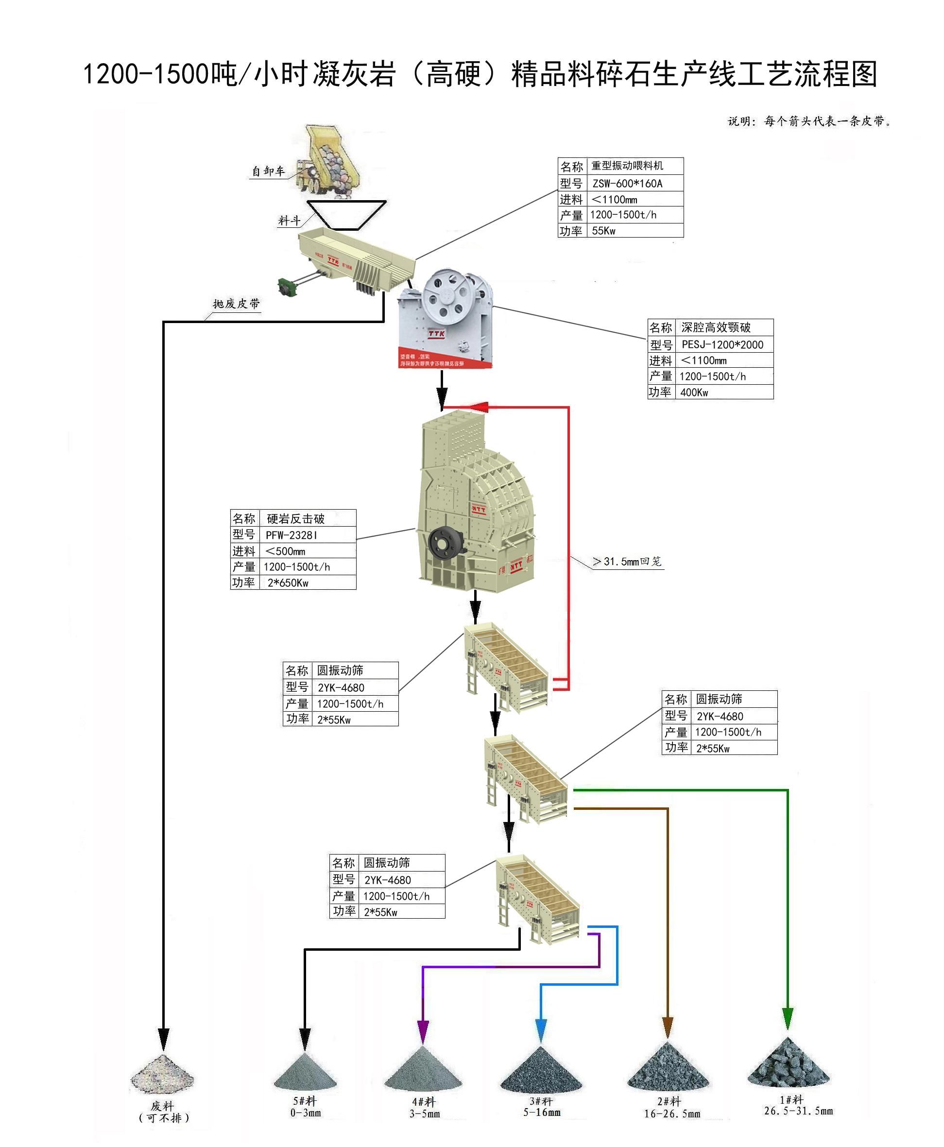 凝灰巖工藝流程圖(1200-1500)