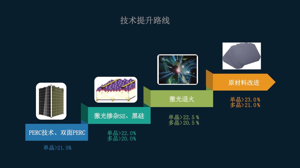 產業鏈技術路線