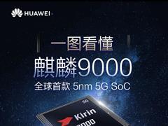 一圖看懂華為麒麟 9000:Mate 40 Pro 系列首搭載,全球首款 5nm 5G SoC