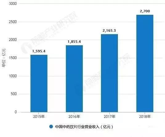 2019年中國中藥飲片行業市場現狀及發展前景分析